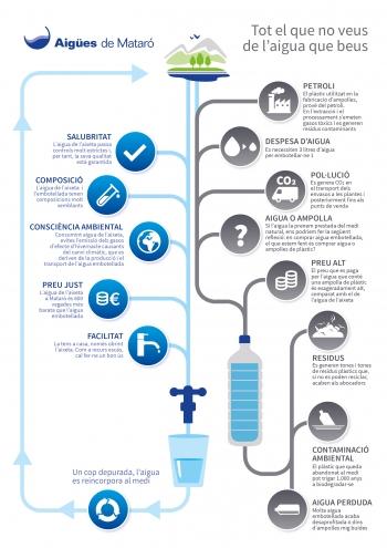 Infografia aigua aixeta